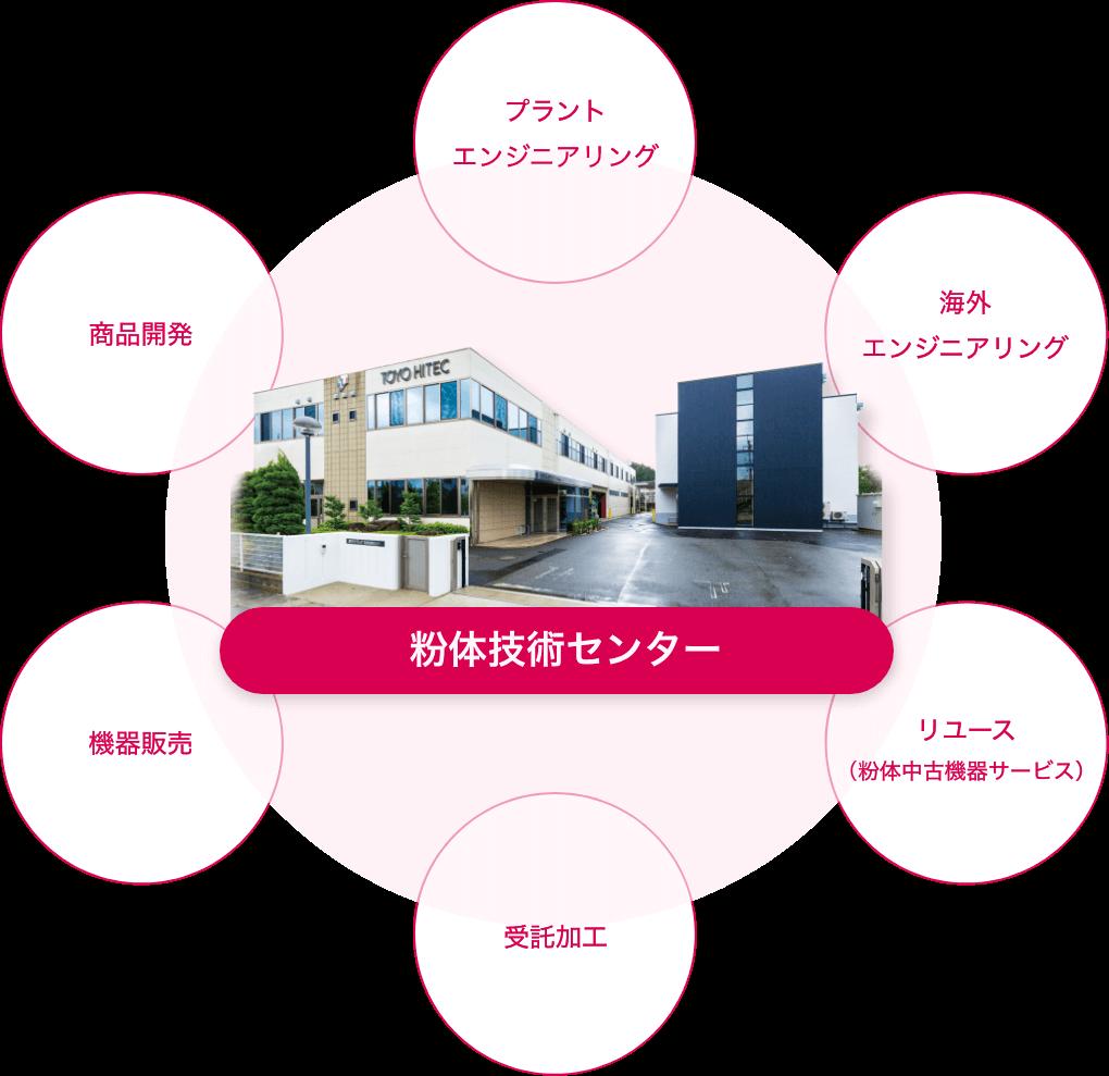 粉体技術センター
