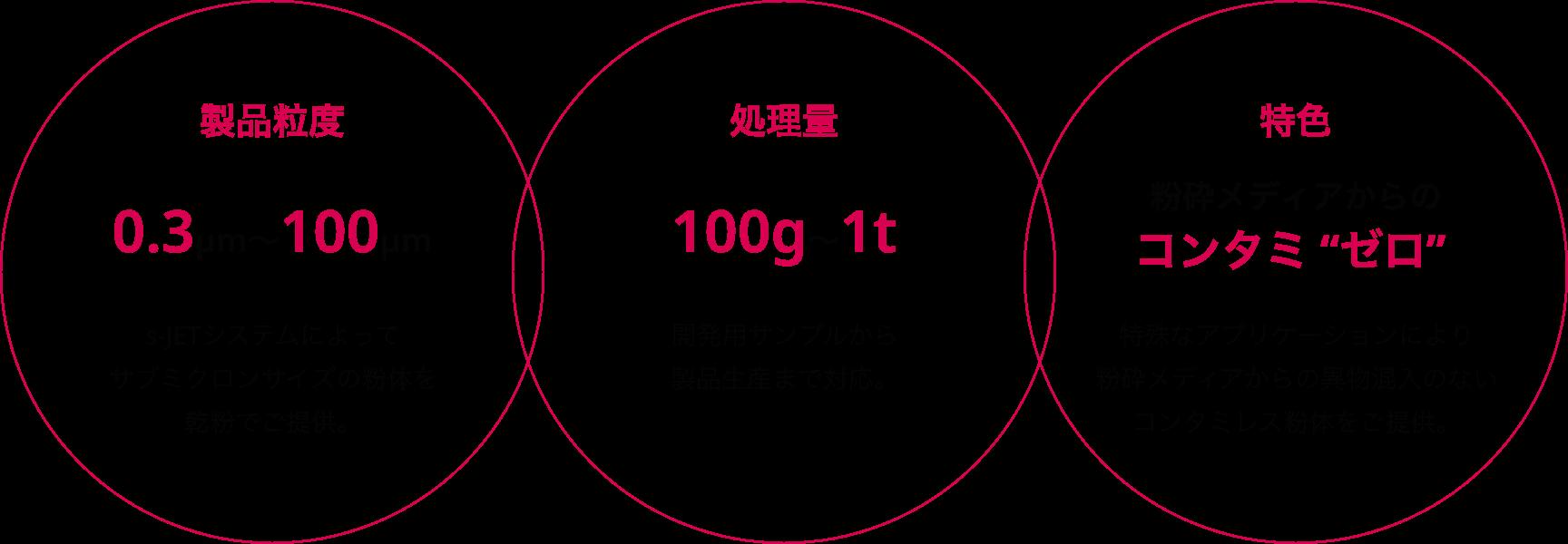 """製品粒度 0.3μm~100μm s-JETシステムによってサブミクロンサイズの粉体を乾粉でご提供。 処理量 100g~1t 開発用サンプルから製品生産まで対応。 特色 粉砕メディアからのコンタミ """"ゼロ"""" 特殊なアプリケーションにより粉砕メディアからの異物混入のないコンタミレス粉体をご提供。"""
